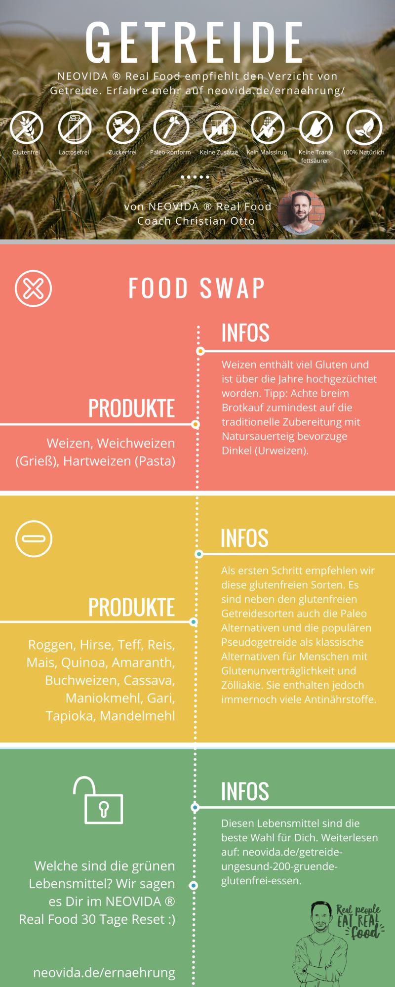 NEOVIDA ® Real Food SWAPS (Partial) - Getreide